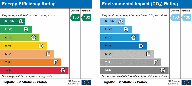 EPC Graph for Meadow Lane, Thurso, Highland