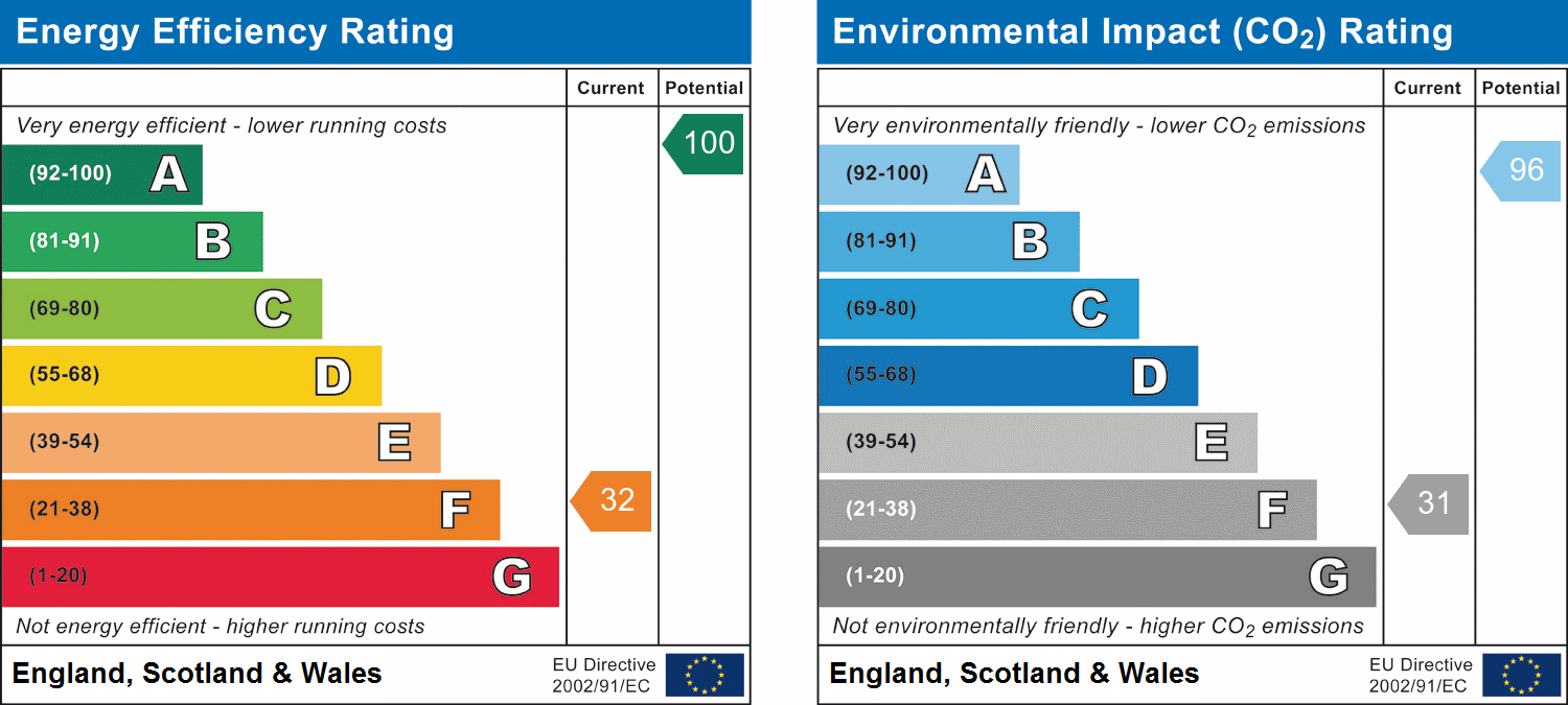 EPC Graph for Cilmery, Builth Wells, Powys