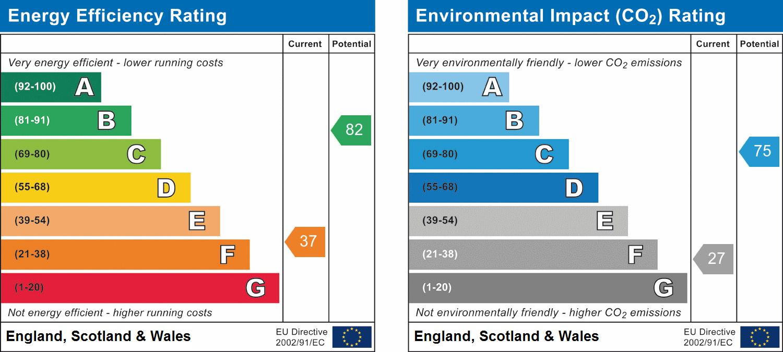 48, Neath, West Glamorgan, SA10 6AW EPC Rating