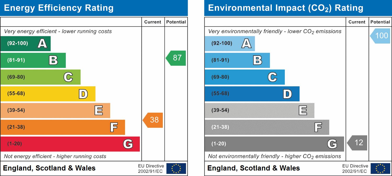 EPC Graph for Llanfrynach, Brecon, Powys