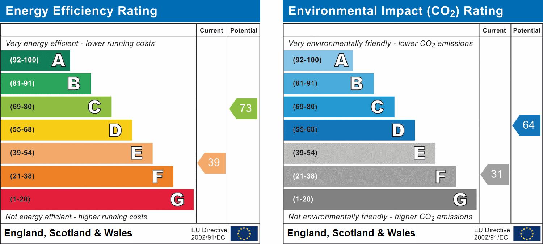 EPC Graph for Westfield Avenue, Chelmsford, Essex