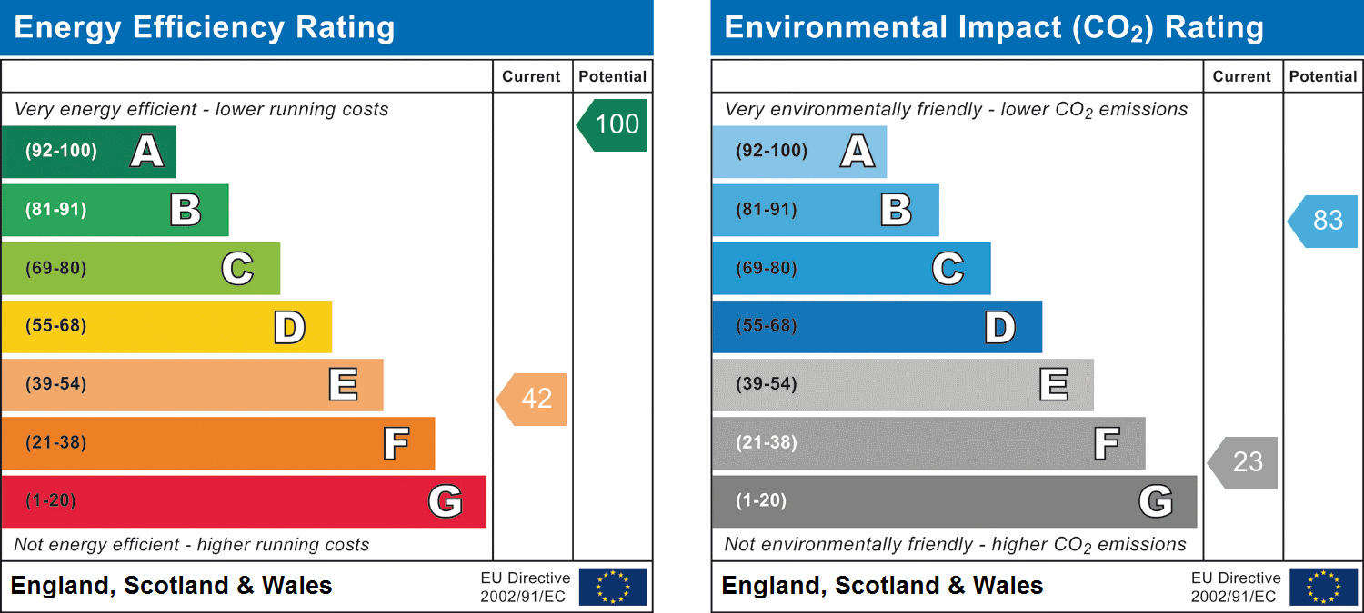 EPC Graph for Clydach, Abergavenny, Monmouthshire