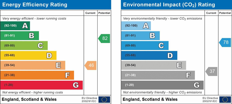 EPC Graph for Danbury, Chelmsford, Essex