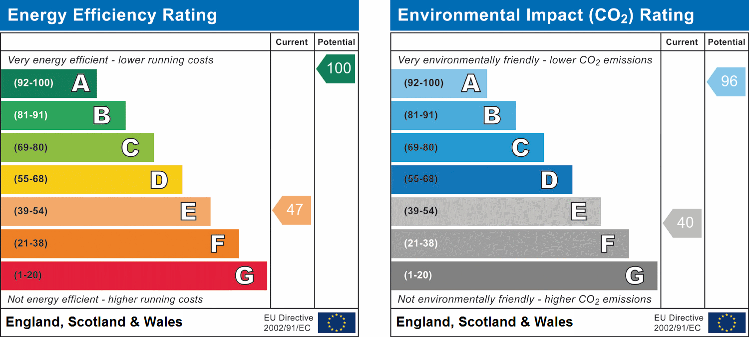 EPC Graph for Portsoy, Banff, Aberdeenshire