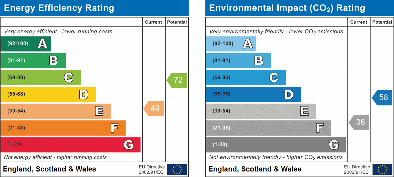 71 Hillside Drive, Cwmfields, Pontypool, Torfaen, NP4 5SE EPC Rating