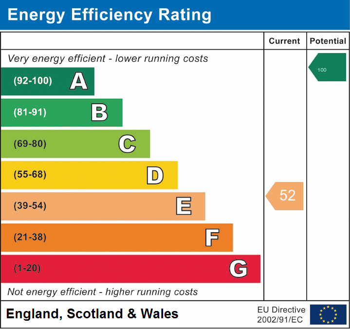 EPC Graph for Tirabad, Llangammarch Wells, Powys
