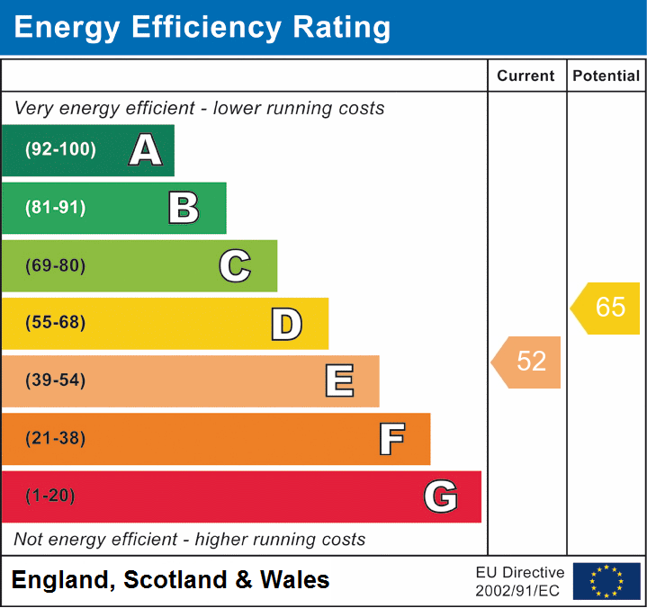 EPC Graph for Hutton, Brentwood, Essex