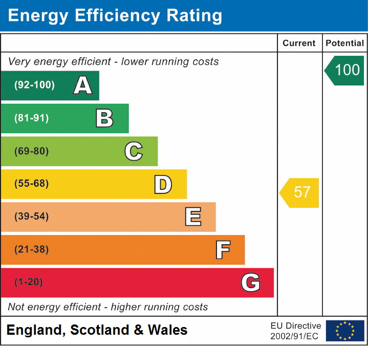 EPC Graph for Llanwrtyd Wells, Powys