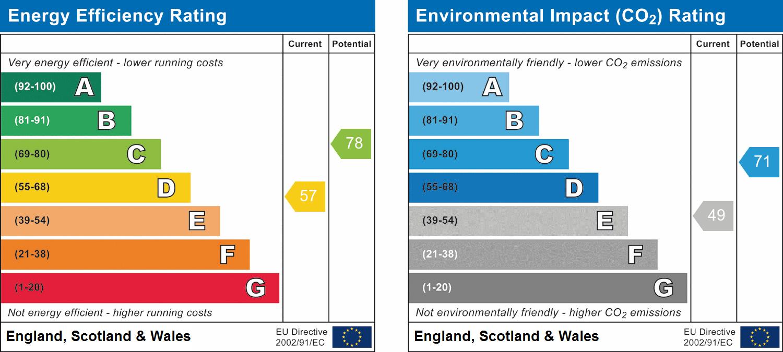 1, Huntingdon, Cambridgeshire, PE26 2UJ EPC Rating
