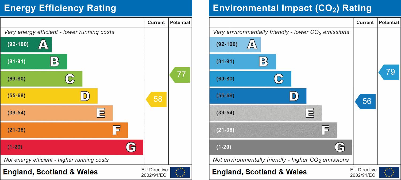 66, South Shields, Tyne and Wear, NE33 3JP EPC Rating