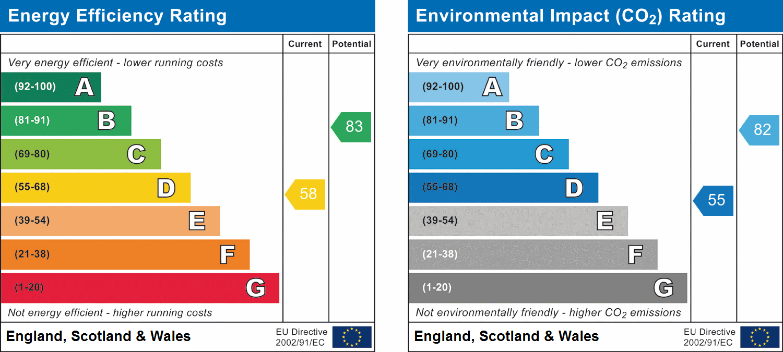 11, Halesowen, West Midlands, B63 2PW EPC Rating