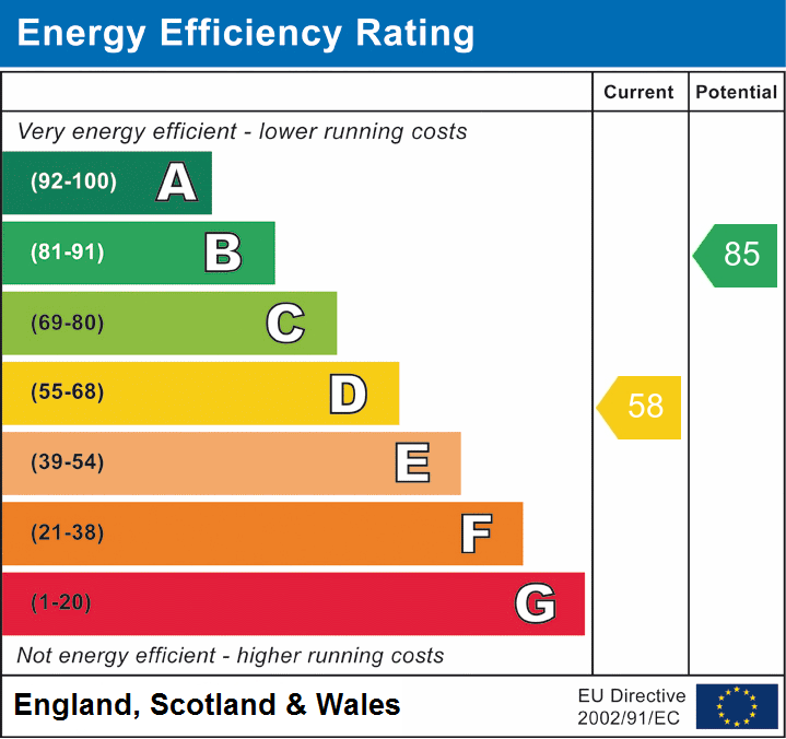 EPC Graph for Broomfield, Chelmsford, Essex