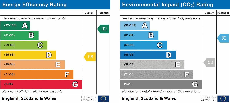 EPC Graph for Edney Common, Chelmsford, Essex