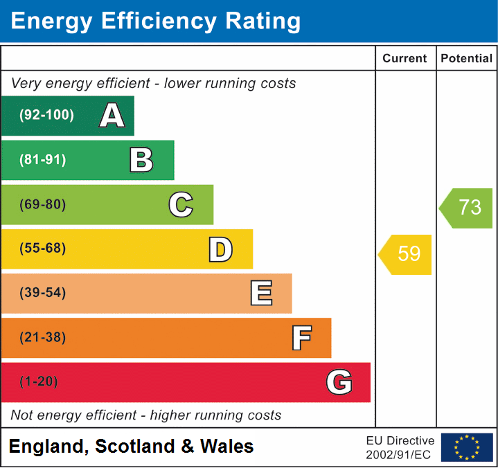 EPC Graph for Eves Crescent, Chelmsford, Essex