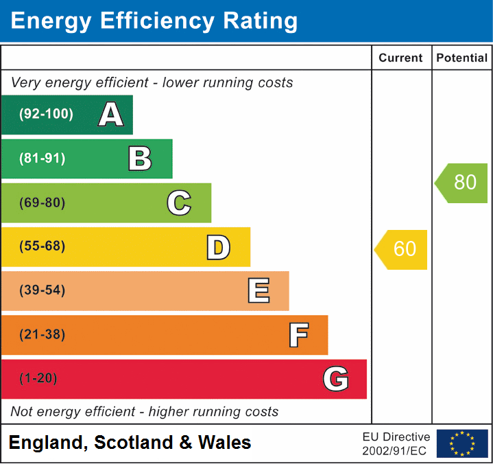 EPC Graph for Great Waltham, Chelmsford, Essex