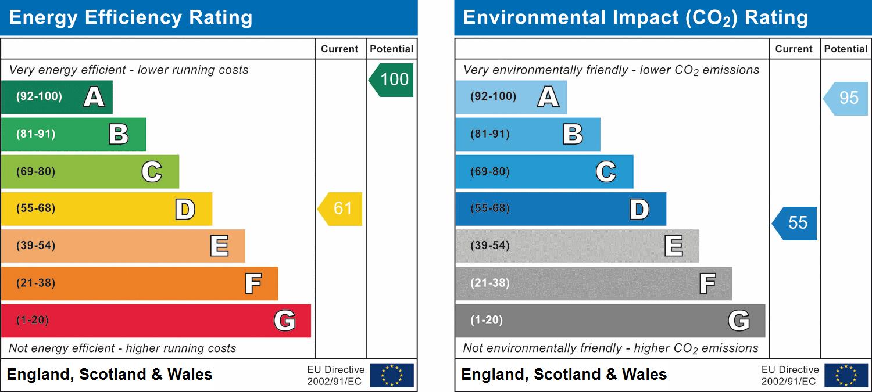 EPC Graph for Elmore, Gloucester