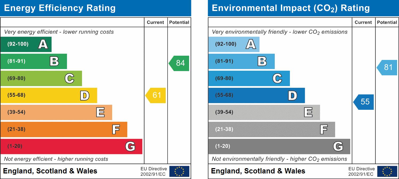 EPC Graph for Kingston Crescent, Chelmsford, Essex
