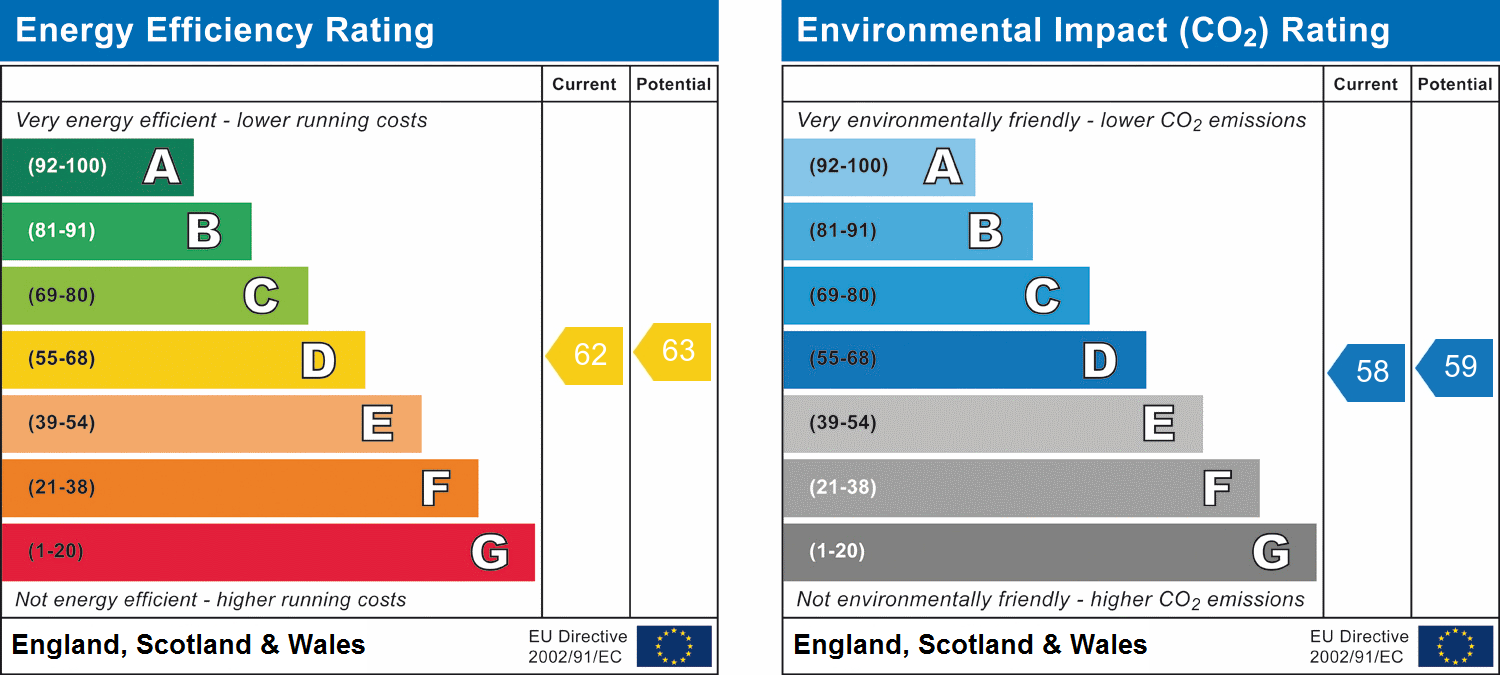 EPC Graph for Galleywood, Chelmsford, Essex