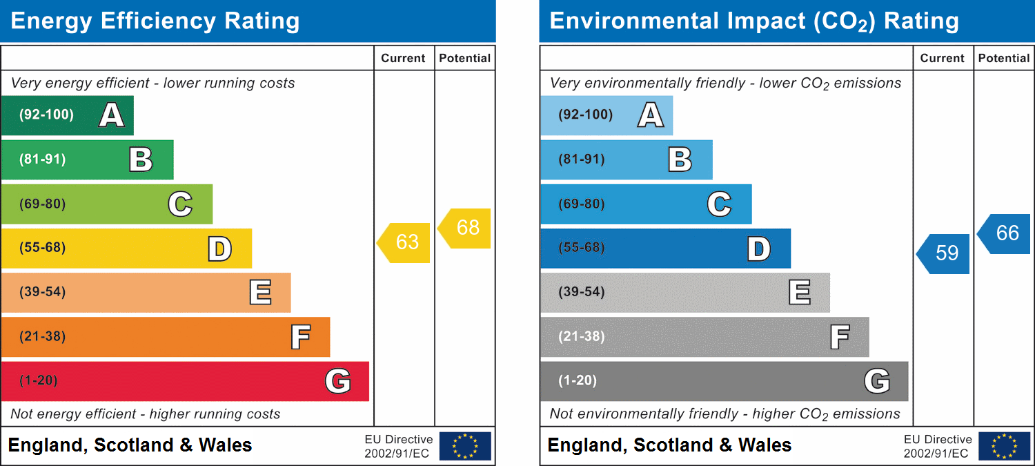 EPC Graph for Kavanaghs Road, Brentwood, Essex