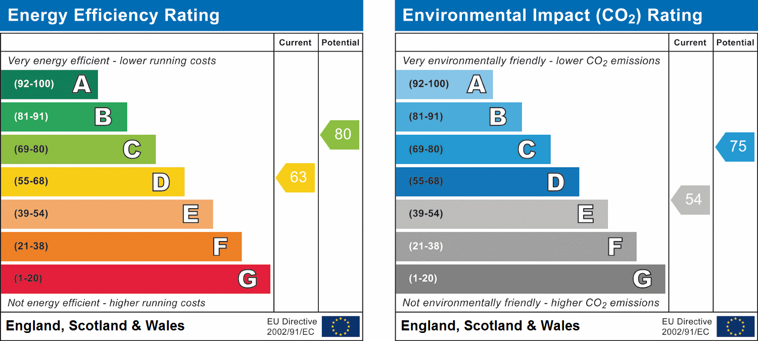 EPC Graph for Greenways, Chelmsford, Essex