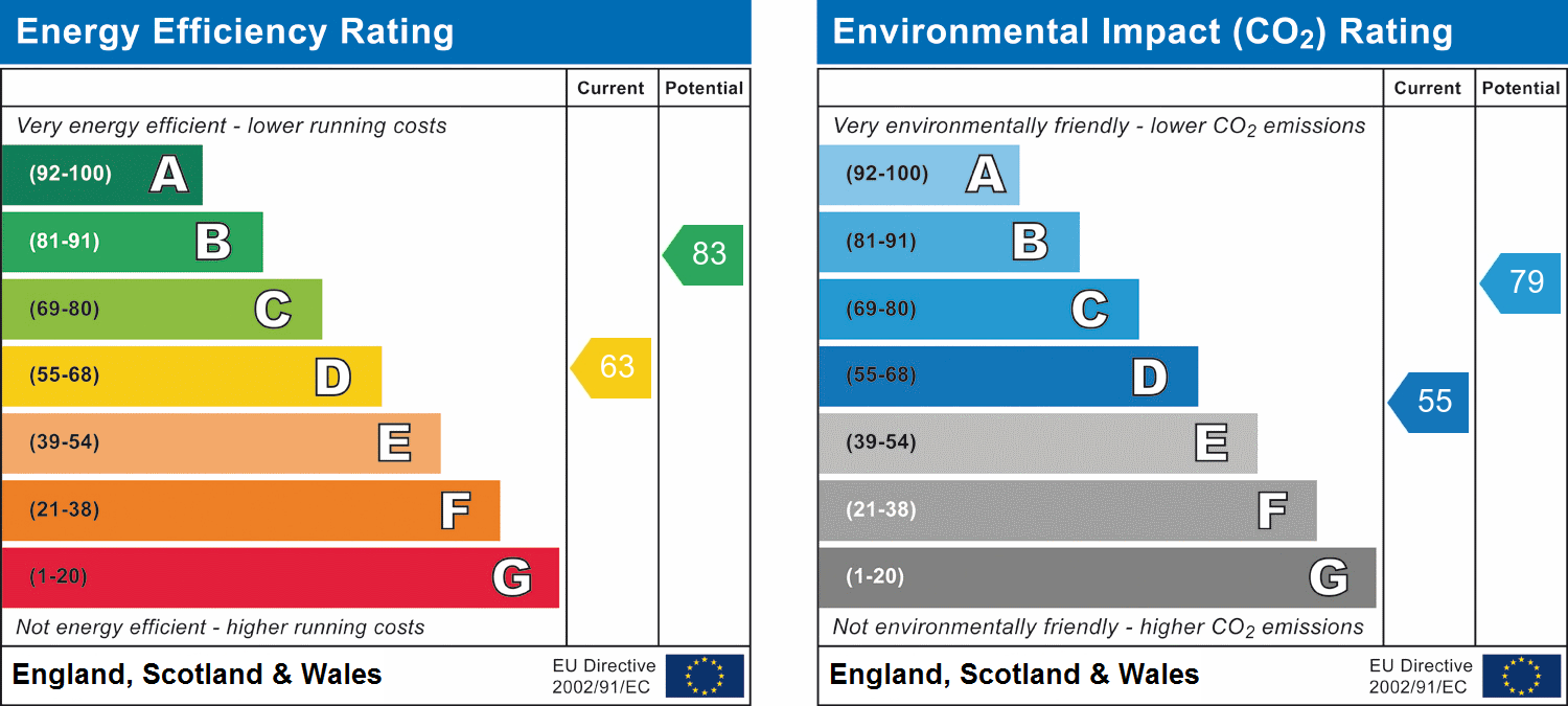 EPC Graph for Writtle, Chelmsford, Essex