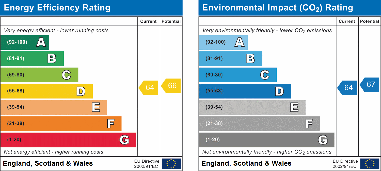 EPC Graph for Warley, Brentwood, Essex