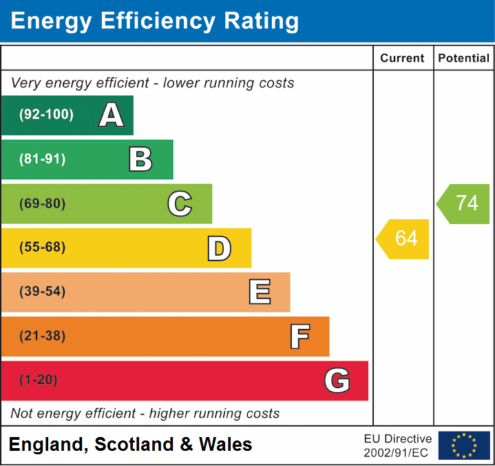 EPC Graph for West Hanningfield, Chelmsford, Essex