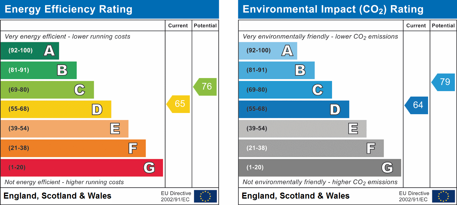 EPC Graph for Newland Spring, Chelmsford, Essex