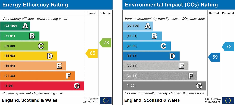 Property Energy Rating