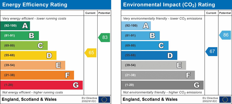 118, Southport, Merseyside, PR9 9XL EPC Rating