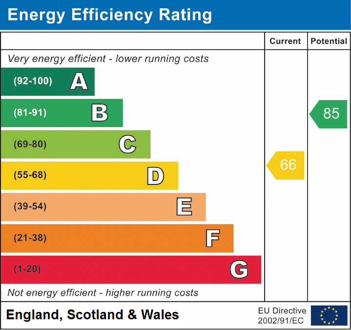 EPC Graph for Wellesley Road, Brentwood, Essex