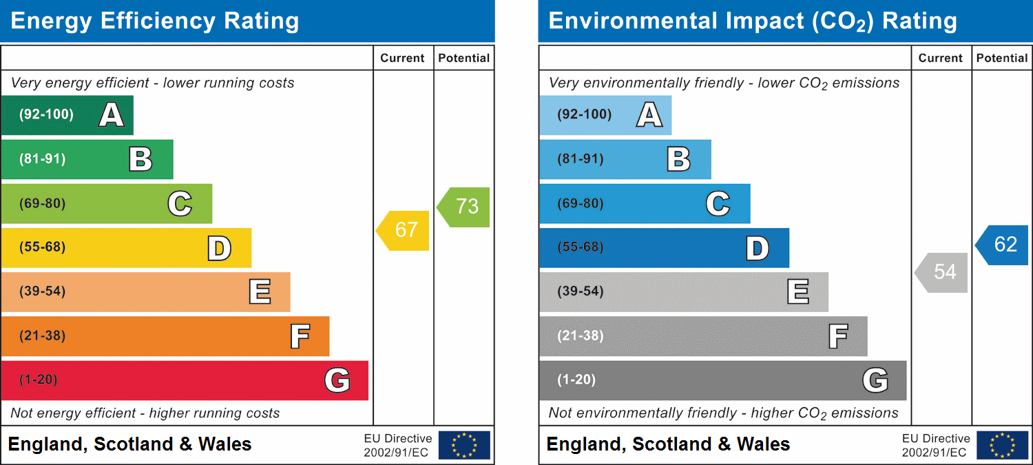 EPC Graph for Brook Street, Chelmsford, Essex