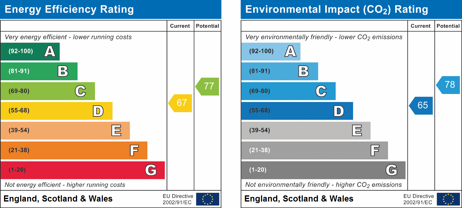EPC Graph for Springfield, Chelmsford, Essex