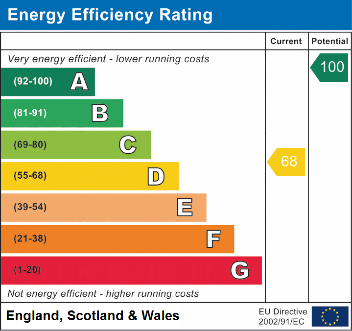 EPC Graph for Brecon Road, Builth Wells, Powys