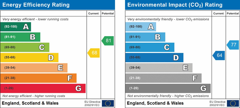 59a, Nottingham, NG16 2NJ EPC Rating