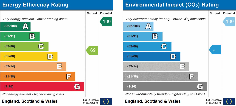 EPC for Kinghorn, Burntisland, Fife