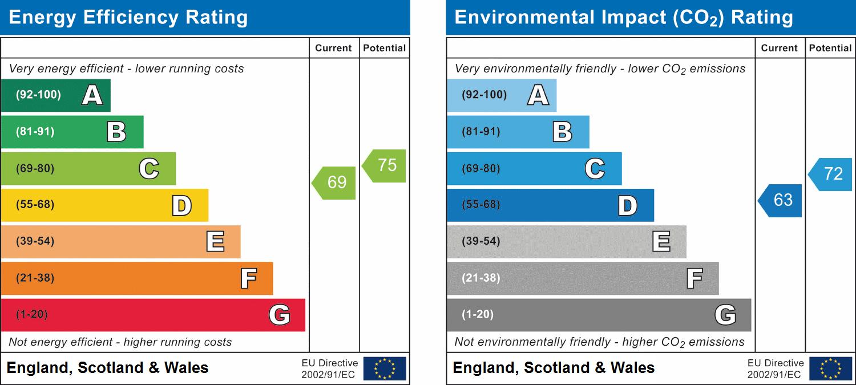 8, Blackpool, Lancashire, FY2 9JT EPC Rating