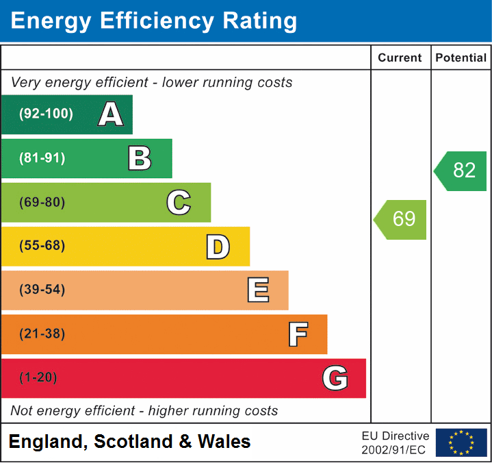 EPC Graph for West Horndon, Brentwood, Essex