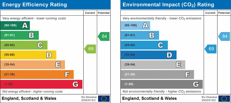 2 Ardwyn Terrace, Penrhiwfer Road, Penrhiwfer, Tonypandy, Mid Glamorgan, CF40 1SF EPC Rating