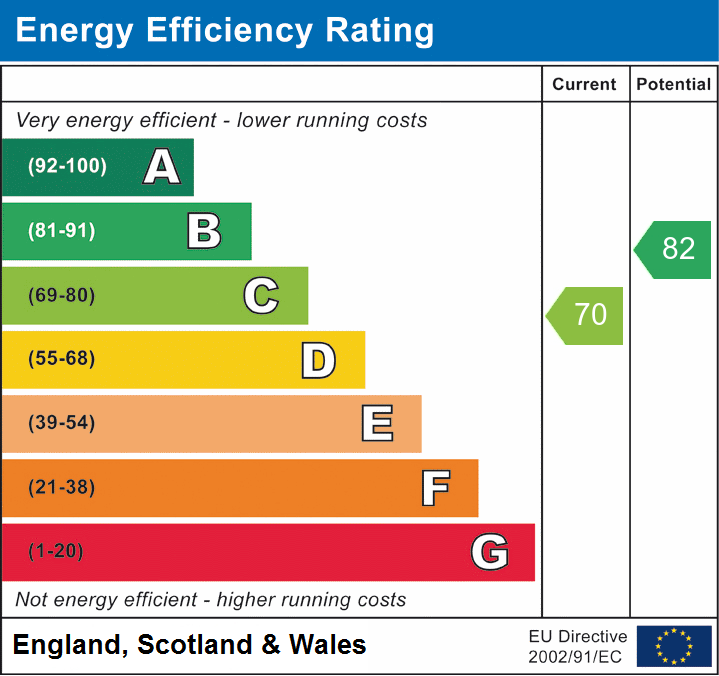 EPC Graph for Palmers Croft, Chelmsford, Essex