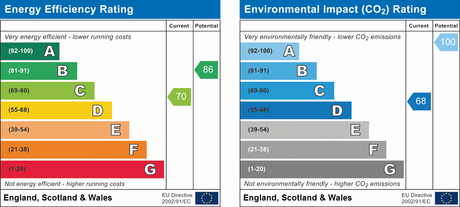 EPC Graph for Chepbourne Road, Bexhill-on-Sea, East Sussex