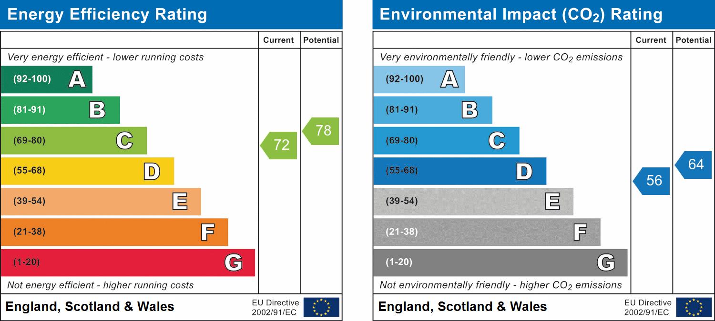 EPC Graph for Chelmsford, Essex