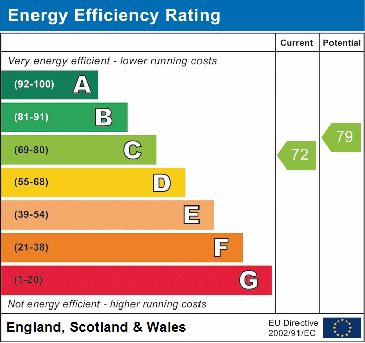 EPC Graph for Great Baddow, Chelmsford, Essex