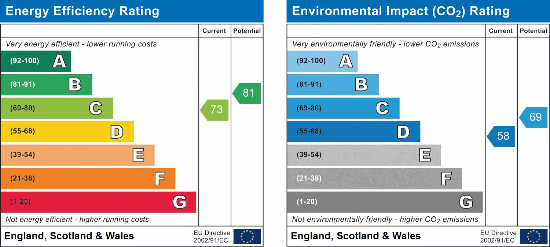 EPC Graph for The Dell, Chelmsford, Essex