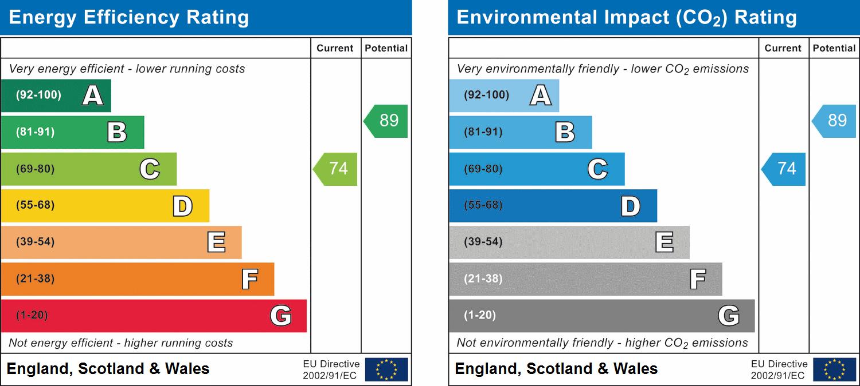EPC Graph for Boreham, Chelmsford, Essex