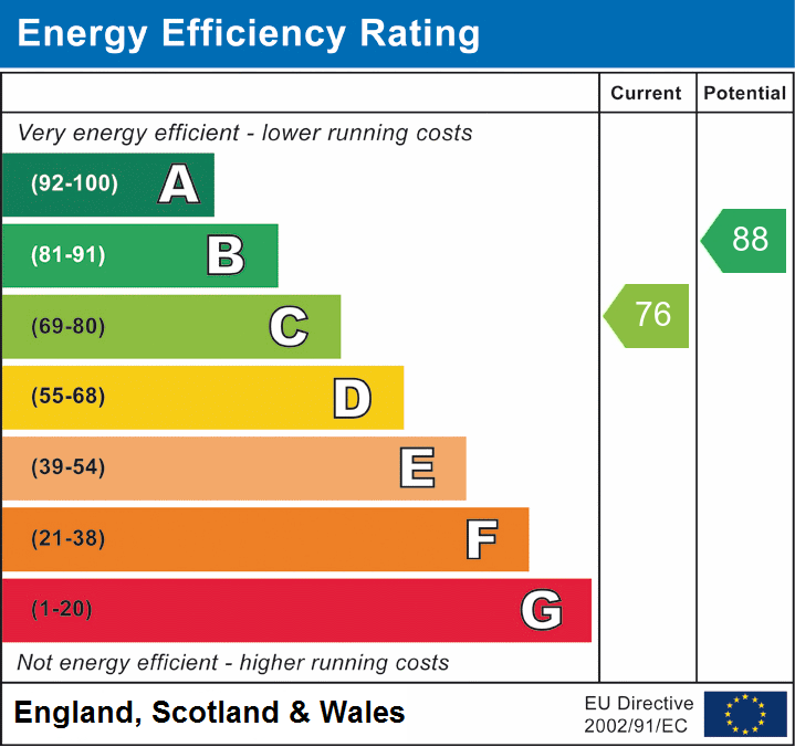 EPC Graph for Ashmeads, Chelmsford, Essex