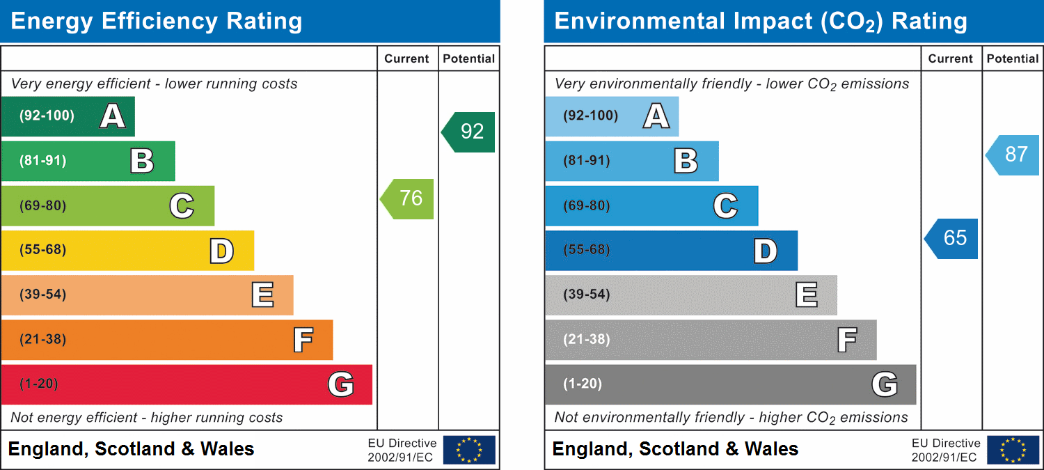 Hull, East Riding of Yorkshire, HU11 5EA EPC Rating