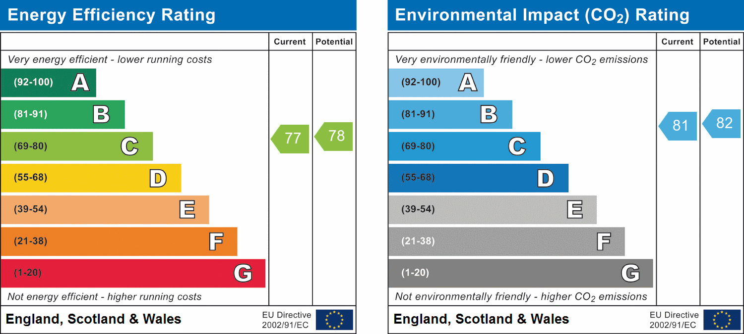 EPC Graph for St James Road, Brentwood, Essex