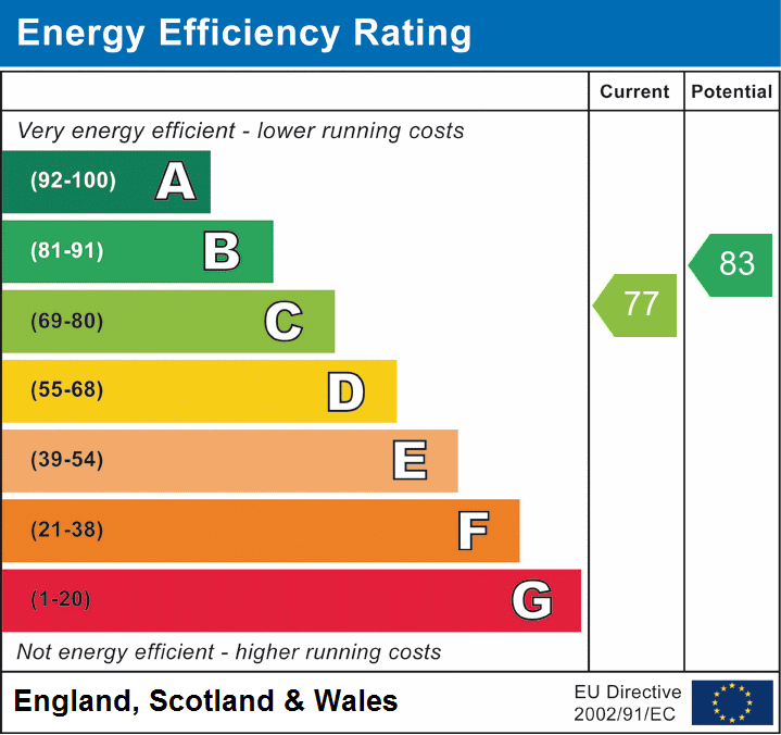 EPC Graph for Sawyers Hall Lane, Brentwood, Essex