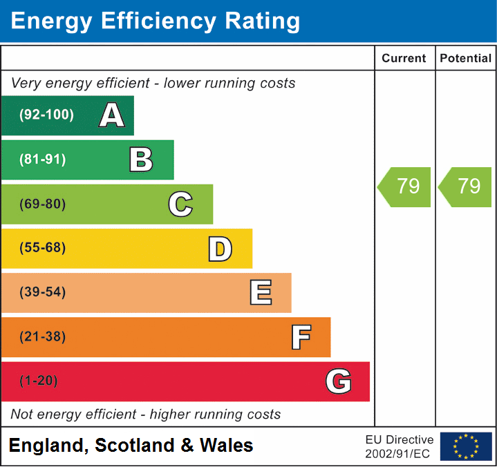 EPC Graph for Weald Road, Brentwood, Essex